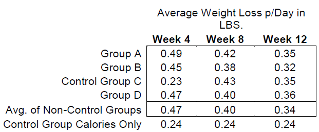 Average Weight Loss per Day in