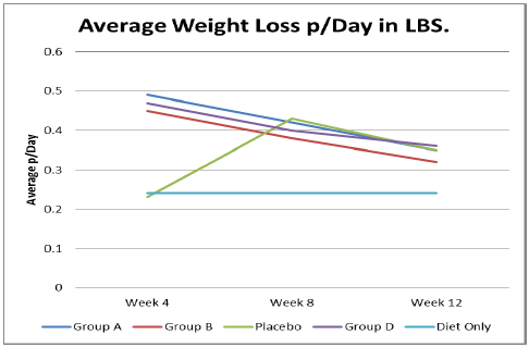 Average Weight Loss per day in LBS