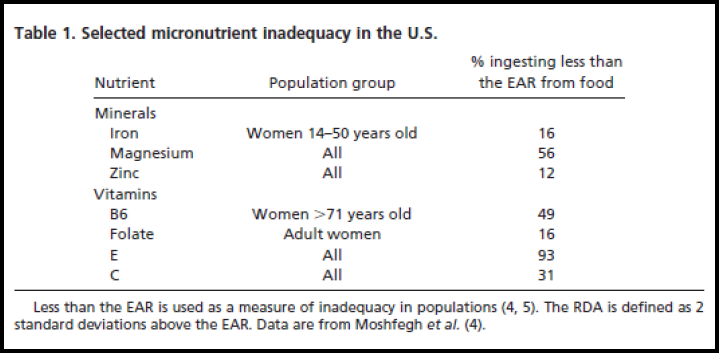 Table 1 Selected micronutrients inadequacy in the U.S.