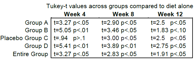 Tukey-t values across groups compared to diet alone